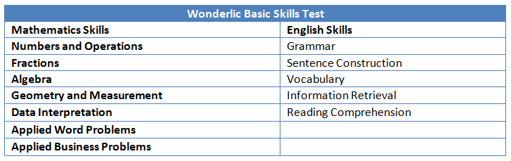 Basic or Advanced Skills: Which Do You Need to Test? - Wonderlic