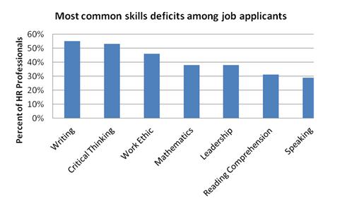 advanced skills in the workplace wonderlic